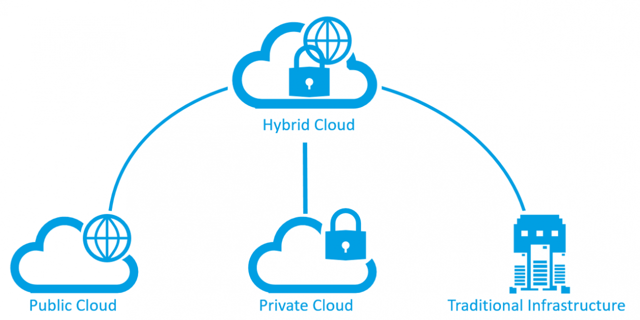 Cloud ibrido: una raccolta di articoli (english version)
