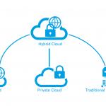 Cloud ibrido: una raccolta di articoli (english version)