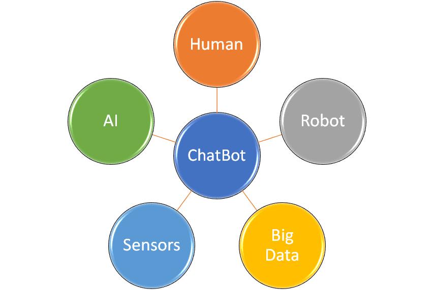 Il ruolo dei chatbot nell'industria 4.0 2
