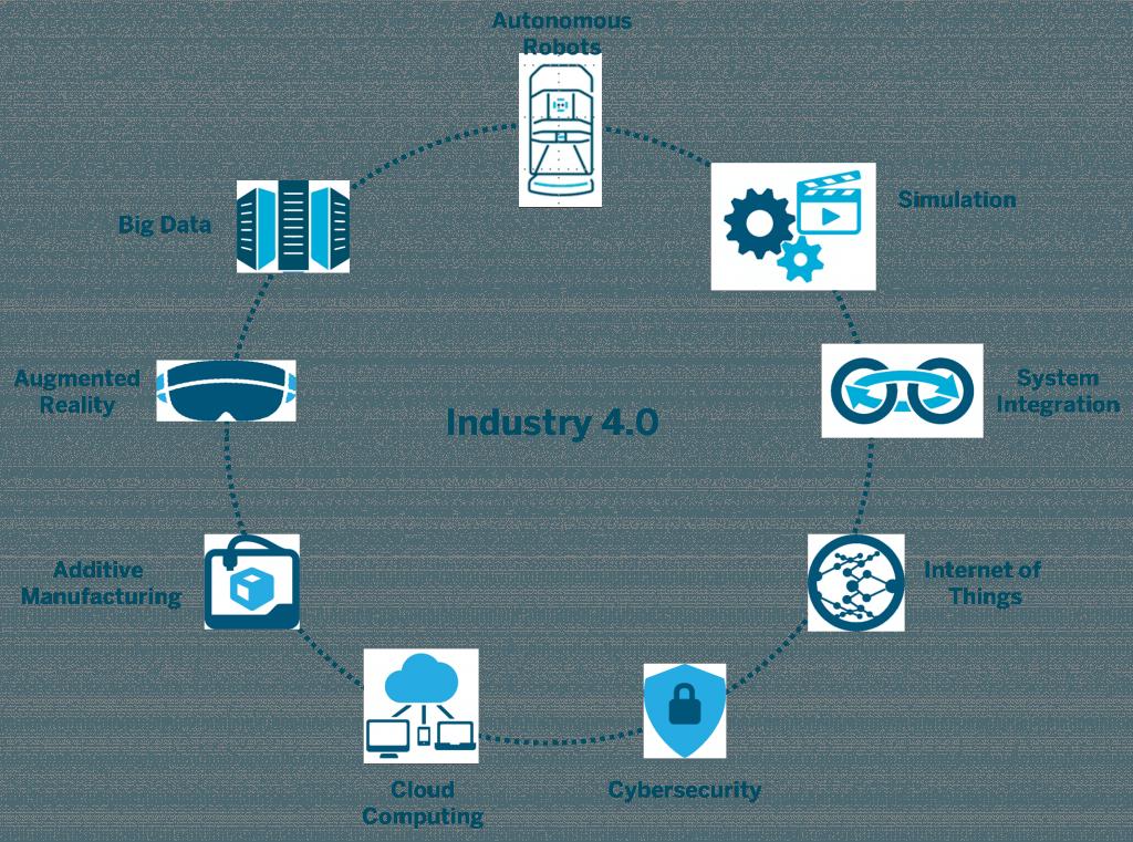 Il ruolo dei chatbot nell'industria 4.0 1