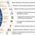 Le tecnologie abilitanti del Piano Nazionale Impresa 4.0